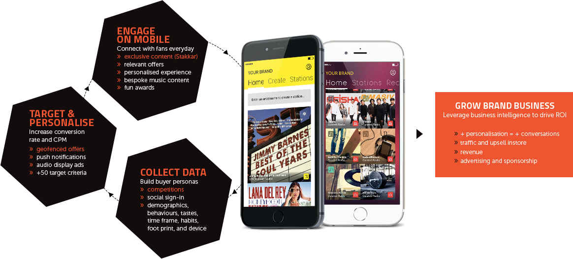 Engage on mobile, collect data, target and personnalise through music to grow brand business